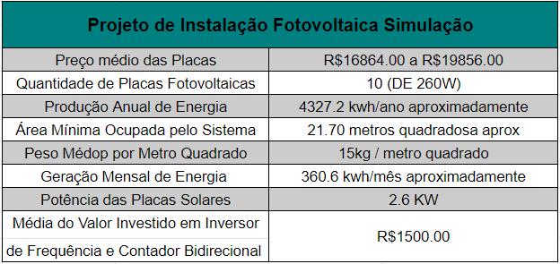 custo-placa-solar-simulacao-eletrojr