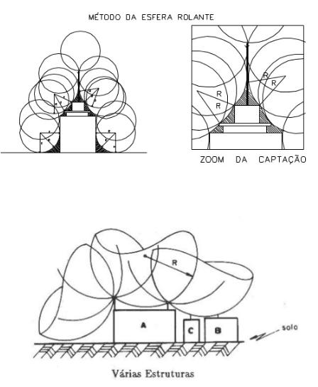 esfera-rolante-eletrojr