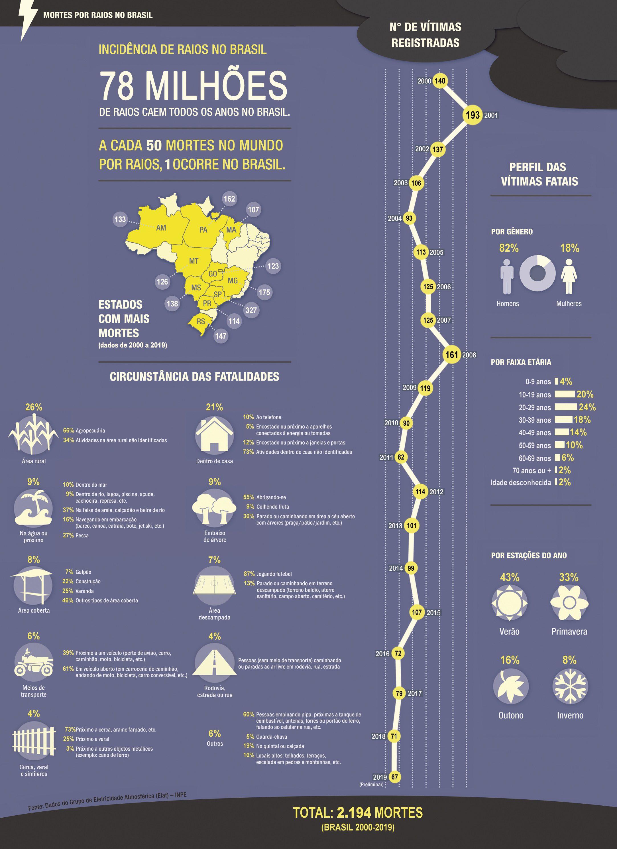 gráfico-de-incidencia-de-raios-no-brasil-eletrojr
