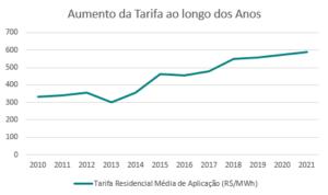 Gráfico de Aumento de Energia