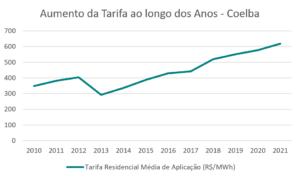 Aumento da tarifa ao longo dos anos - Coelba